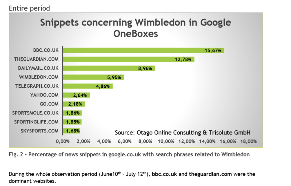 Visibility Google News Boxes UK with Wimbledon keyword set from June10th - July 12th