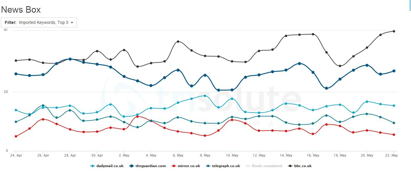 Visibility Google News Boxes UK April and May 2015