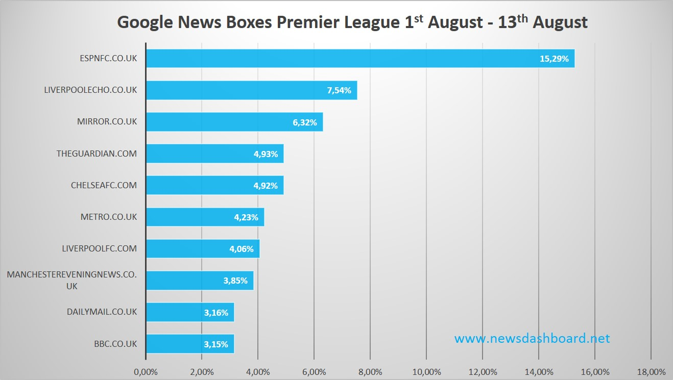 Analysis Google News Boxes UK Premier League Start August 2015