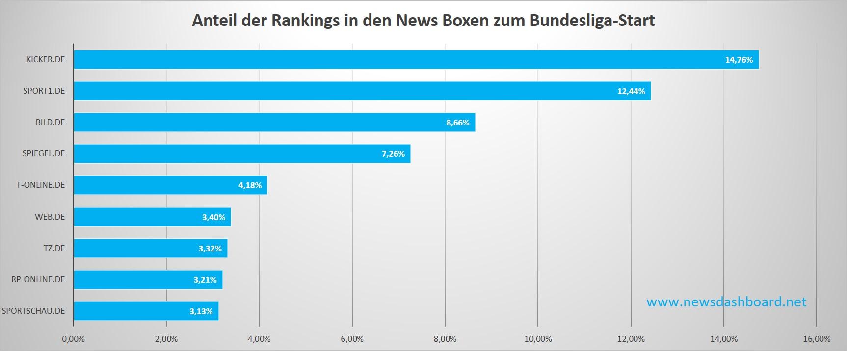 Google News Boxen Bundesliga Keywordset 1. Spieltag Saison 2015/16
