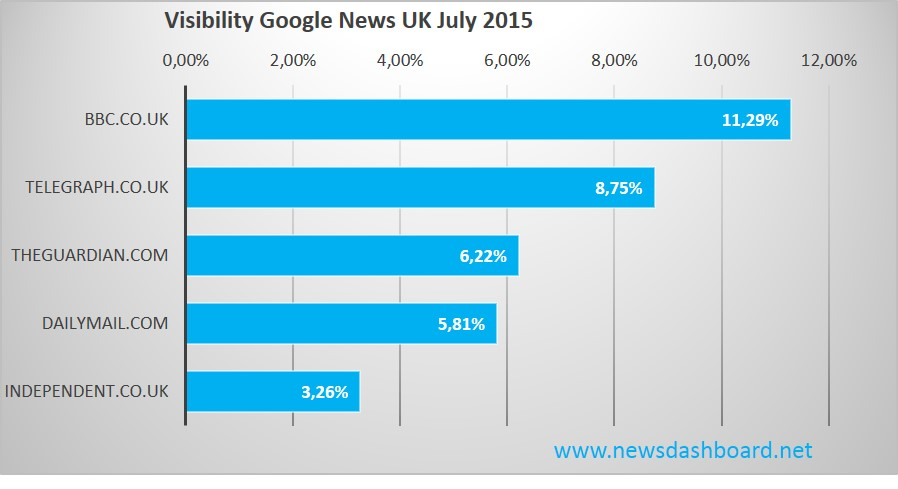 Visibility  Google News UK July 2015