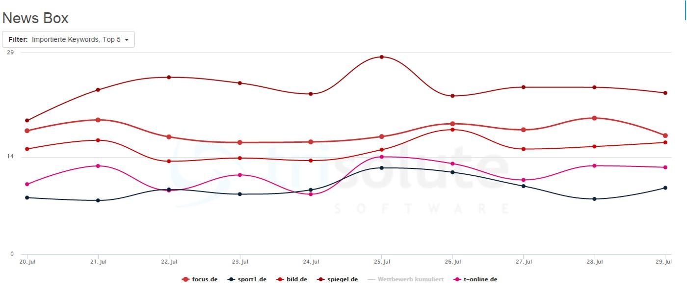 Sichtbarkeit Google News Boxen ab 20. Juli 2015
