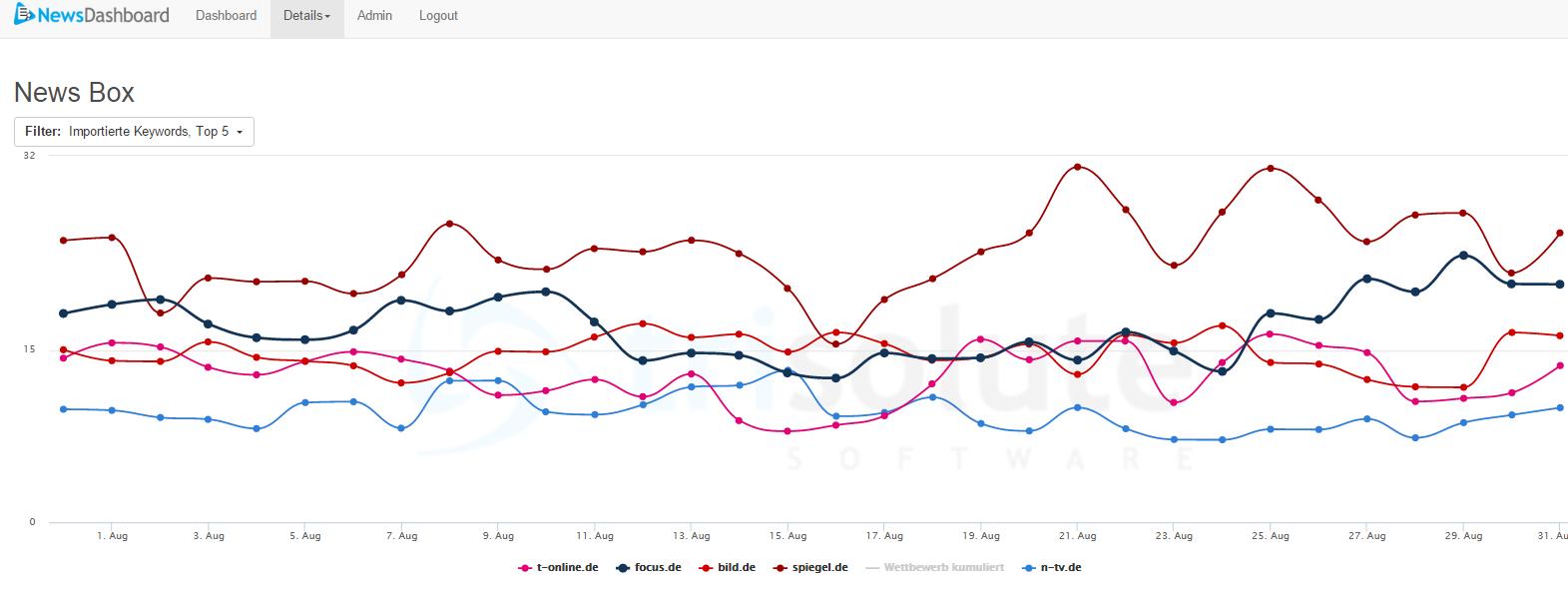Spiegel dominiert auch den August bei den Google News Boxen in Deutschland