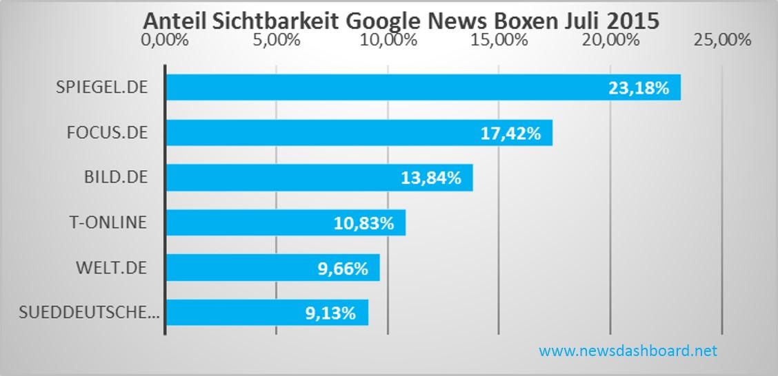 Sichtbarkeit Google News Boxen Deutschland Juli 2015