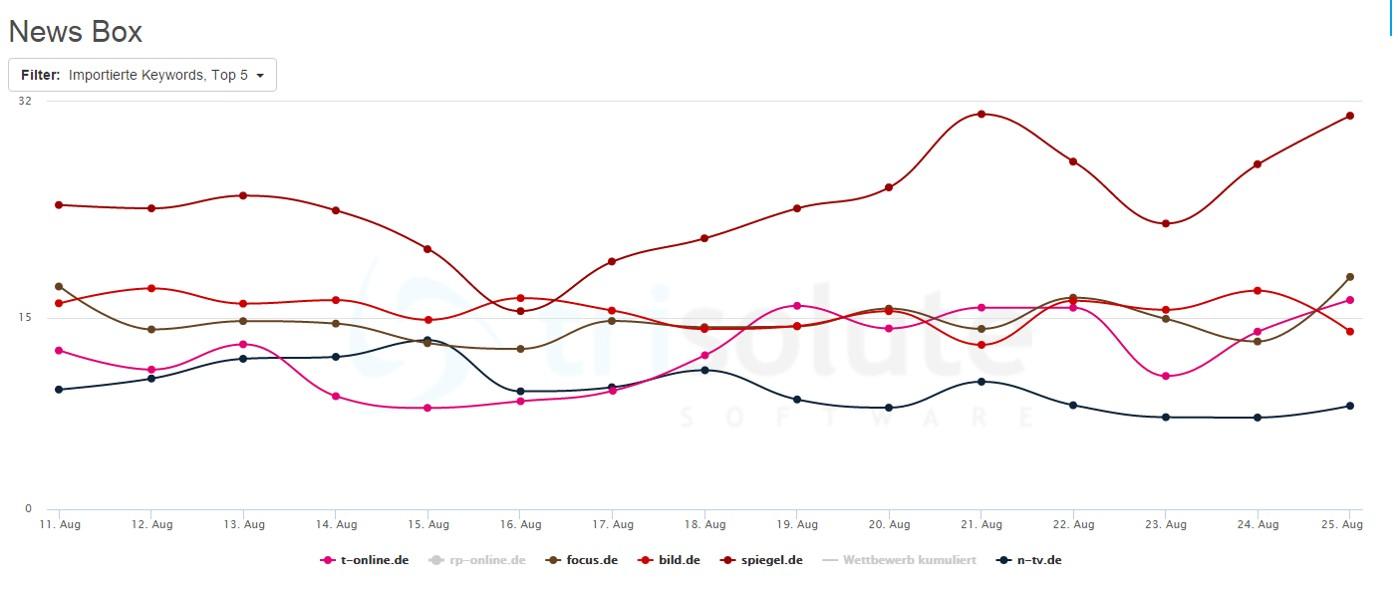 Spiegel.de fast den ganzen August dominant in Google News Boxen, focus.de durschreitet Tal