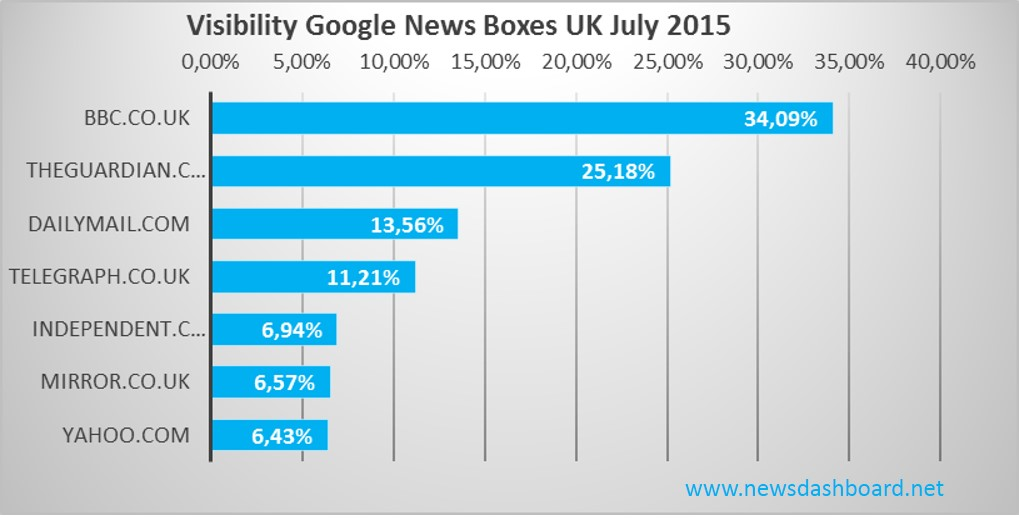 Visibility Google News Boxes UK 2015
