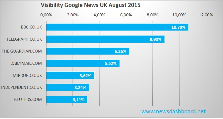 BBC and Telegraph Top Players in Google News in UK August 2015