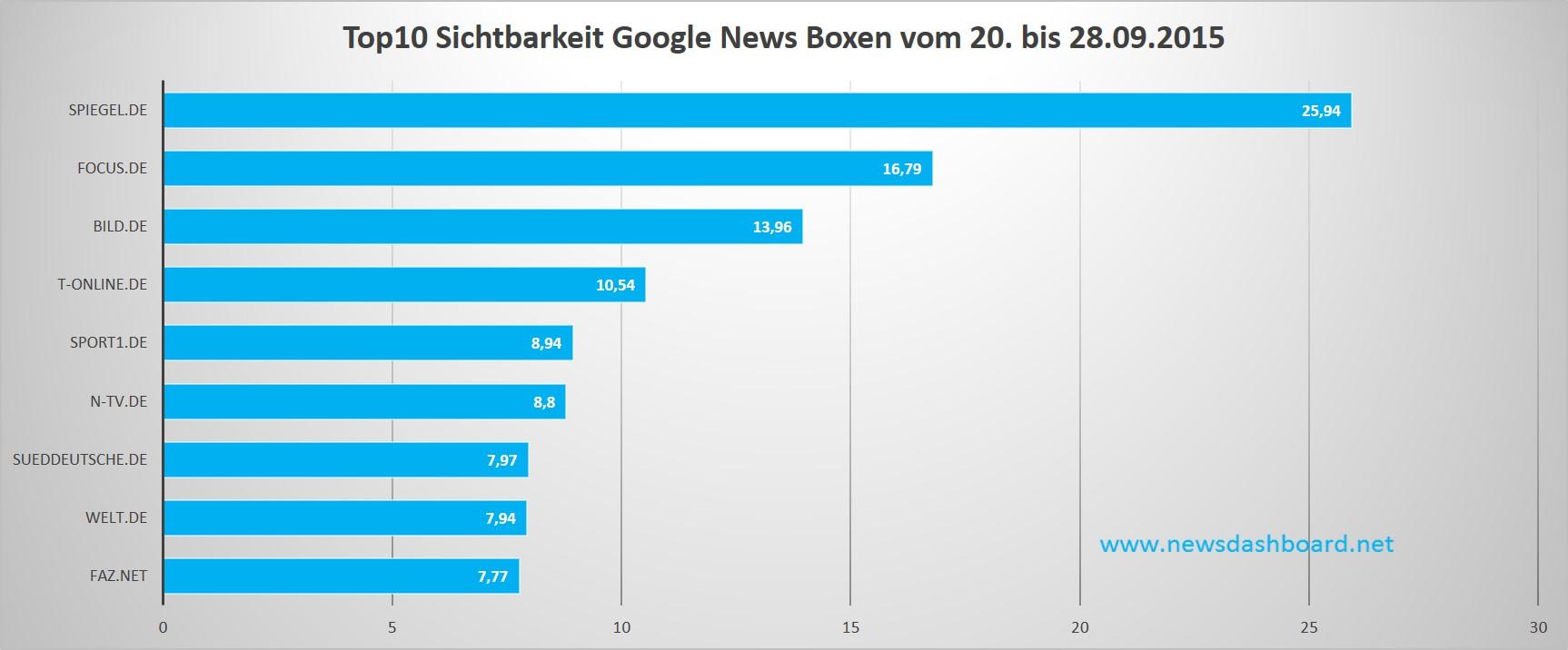 Sport1.de schafft in der englischen Woche der Fußball Bundesliga den Sprung in die Top5 der Sichtbarkeit in den Google News Boxen.