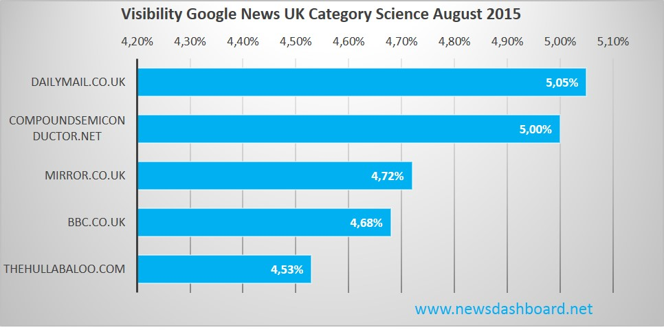 Dailymail on first rank for Google News category science in August 2015