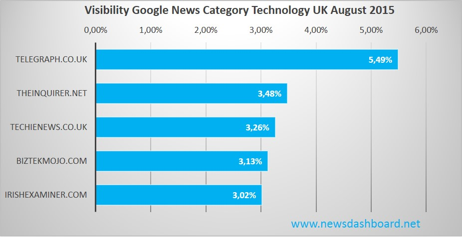 Telegraph dominates Google News Category Technology in August 2015
