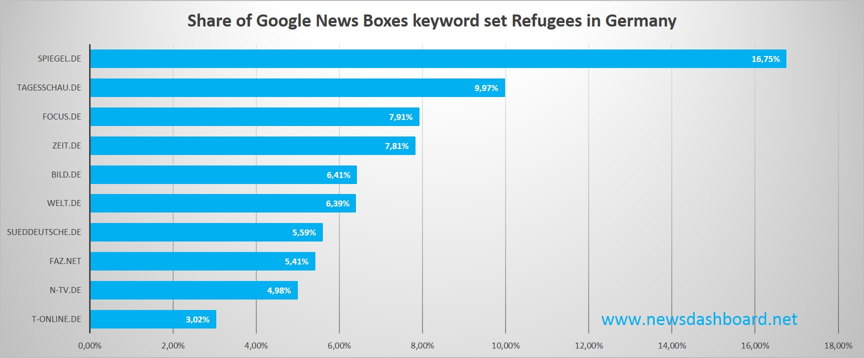 Spiegel has a over sixteen percent share of Google News Boxes for the refugee related keywords