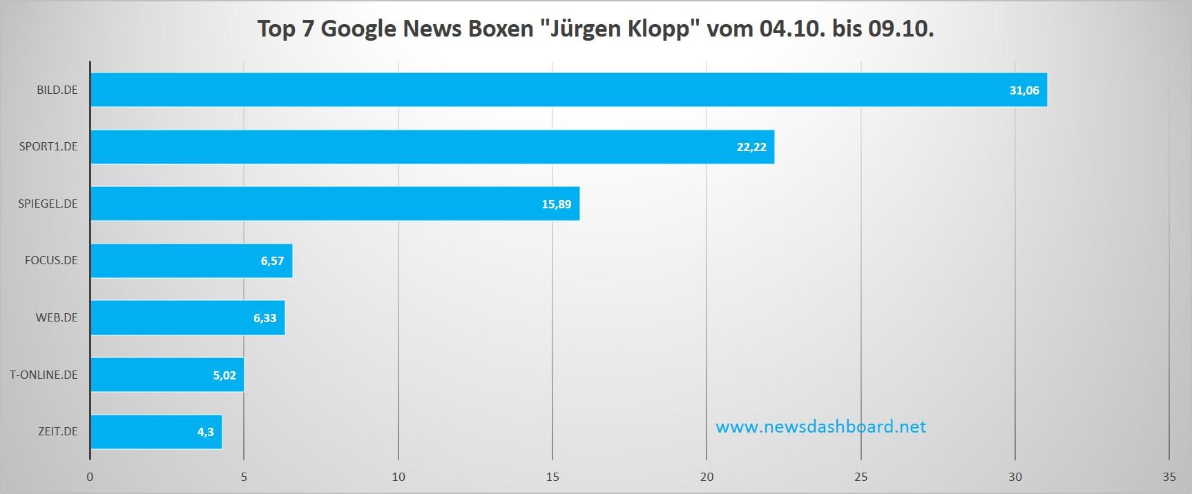 """Bild.de, sport1.de und spiegel.de stehen in den News Boxen zum Keyword """"Jürgen Klopp"""" klar an der Spitze."""
