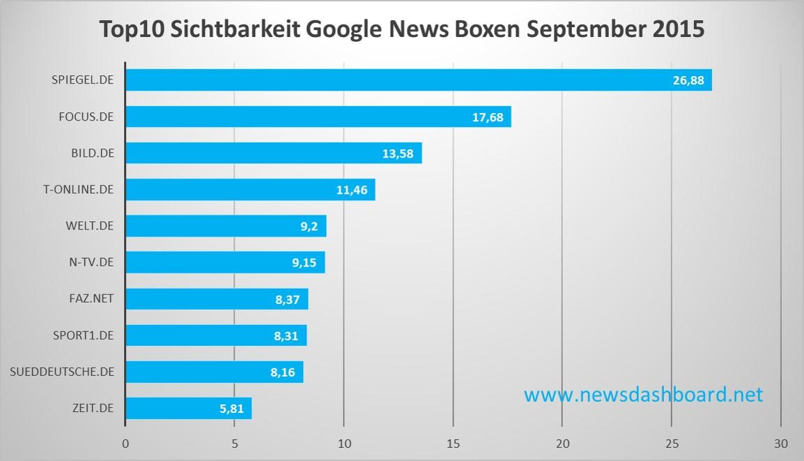 Spiegel und Focus führen deutlich bei Sichtbarkeit in den Google News Boxen im September 2015