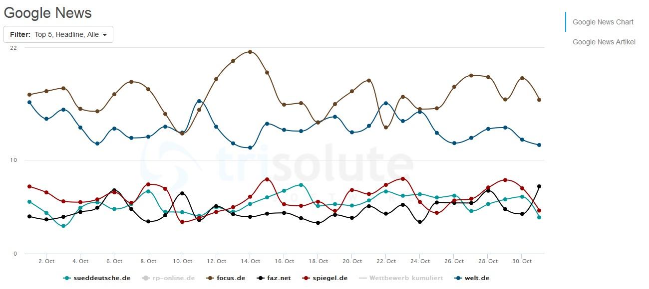 Focus.de und welt.de liegen an der Spitze bzgl. der Google News Sichtbarkeit
