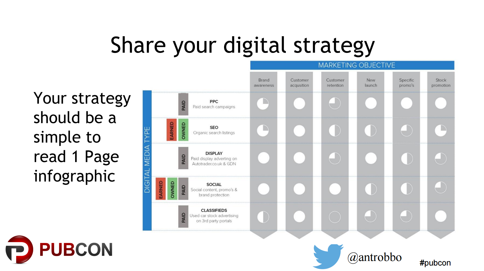 To enable your C-Level Management put your digital strategy in one page