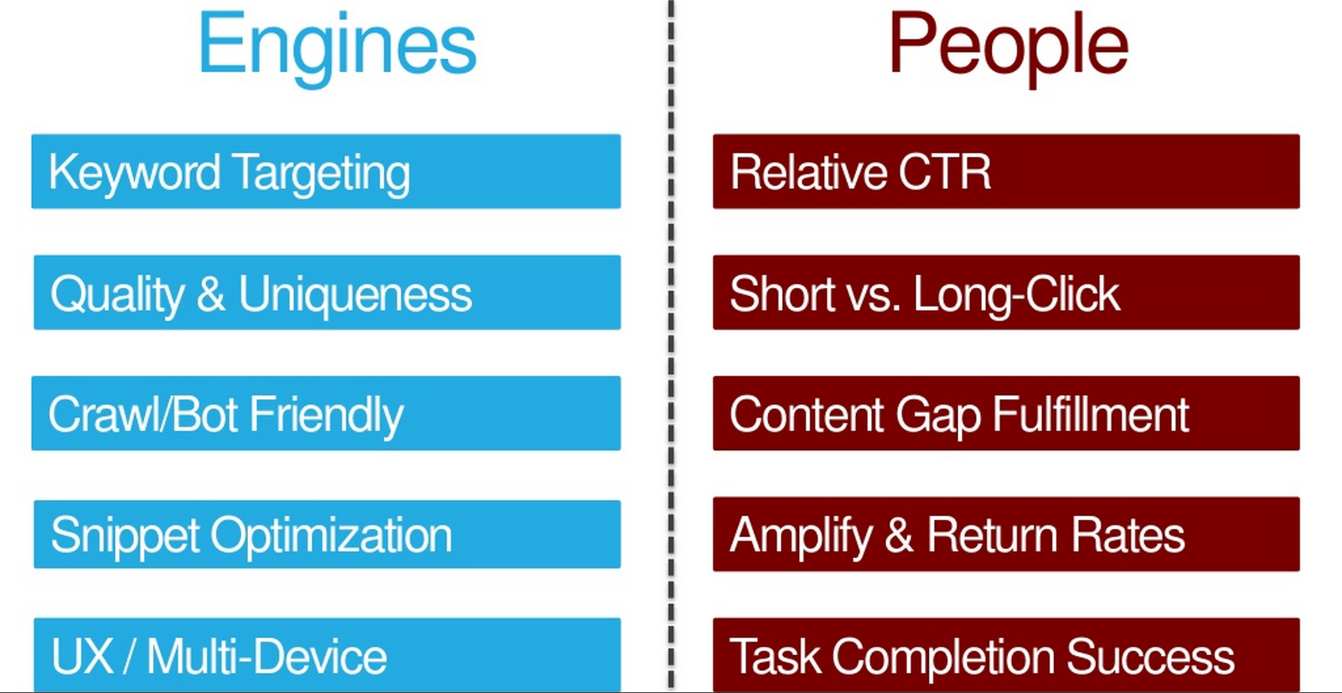 Two perspectives on future SEO and its KPI