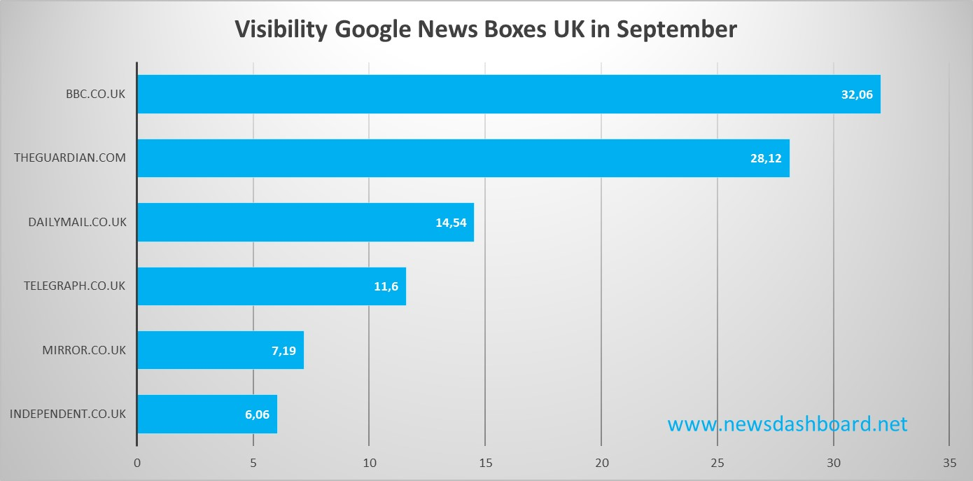 BBC and the Guardian clearly leading in visibility Google News Boxes September 2015