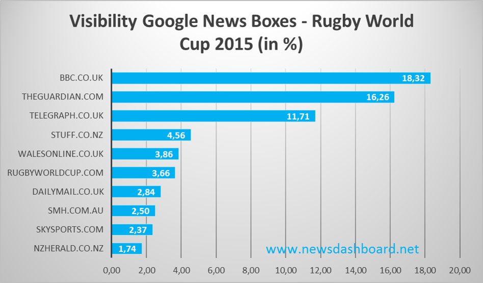 BBC and Guardian rank first and second in Google News Boxes Visibility for the Rugby World Cup