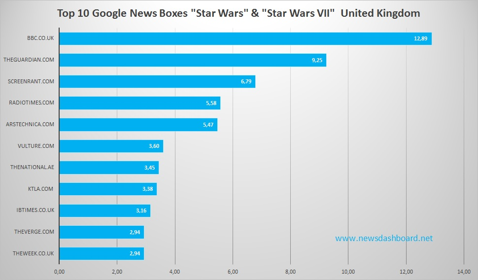 BBC and The Guardian have highest visibility in Google News Boxes to Star Wars keywords