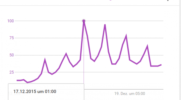 Interest in new Star Wars movie reached peak on 16th and 17th Dec. as one can see in Google Trends