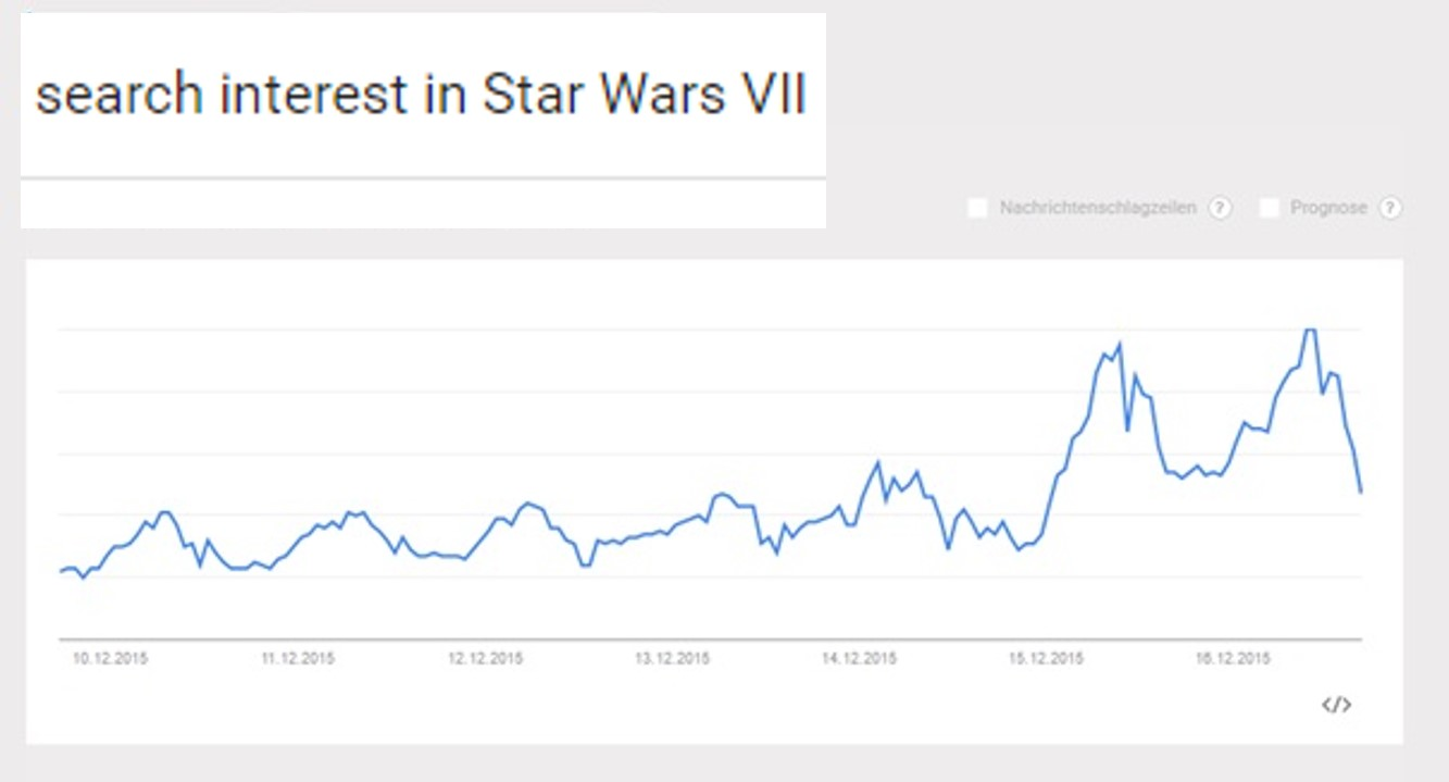 There was a first peak in the search interest for the keyword Star Wars VII on the 16th of Dec.