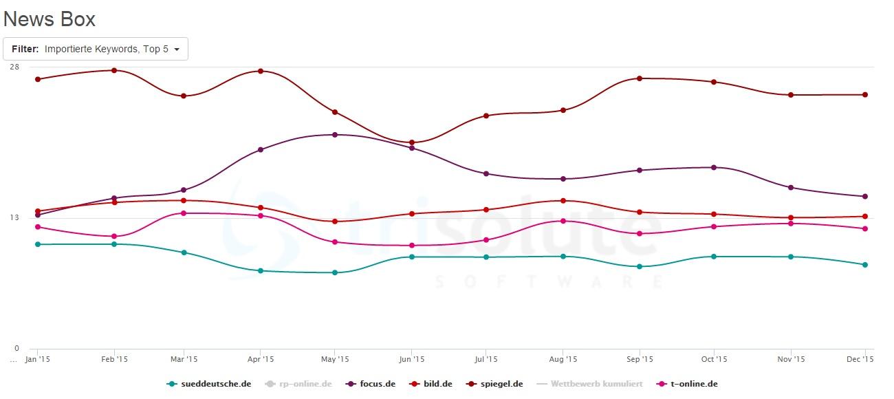 Sueddeutsche.de kann sich auf Platz 5 in den News Boxen behaupten - vor welt.de, n-tv.de und zeit.de.