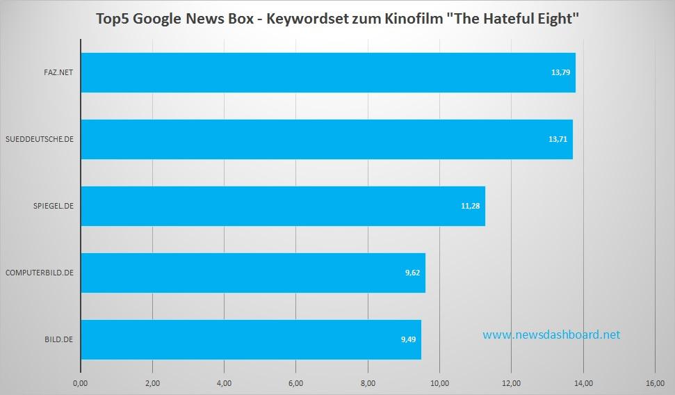 Computerbild.de ist der heimliche Sieger. Er vervielfacht seine durchschnittliche Sichtbarkeit in den Google News Boxen.