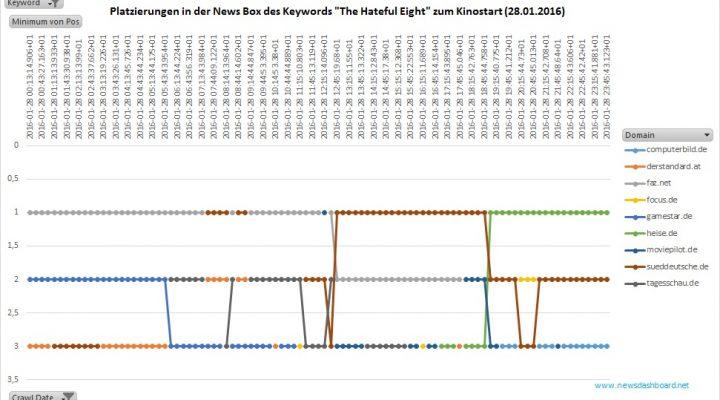 """Spiegel.de ist an diesem Tag gar nicht in der News Box zum Keyword """"The Hateful Eight"""" vertreten."""