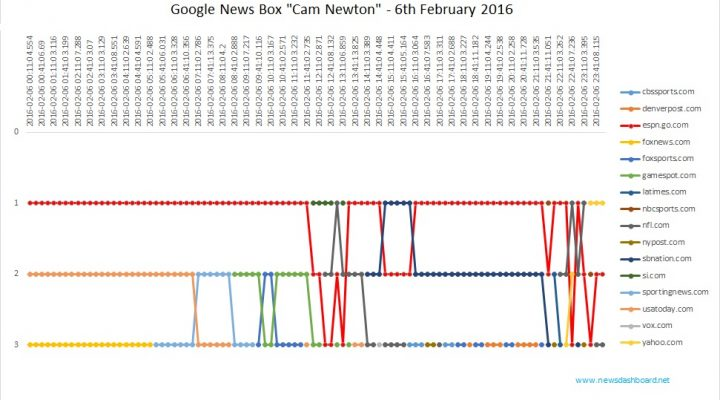 "Espn.go.com wins the Google News Box for the keyword ""Cam Newton""."