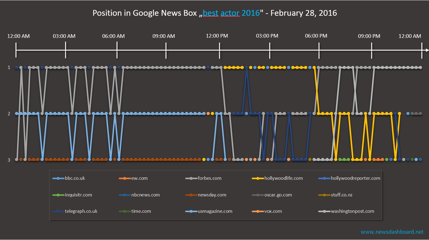 The Chart shows the rankings in the Google News Box for the various times.