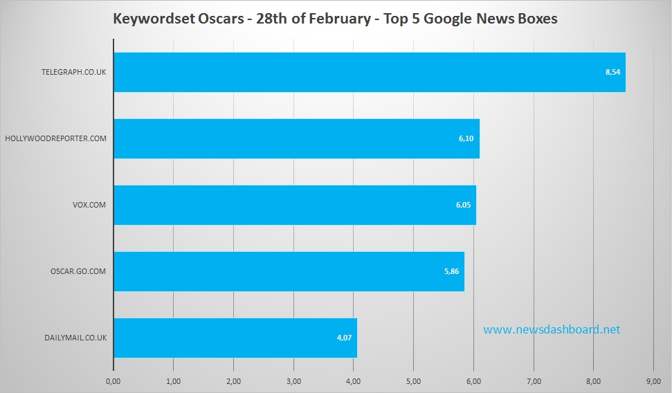 201602-29 Oscars Keywordset 28.02.