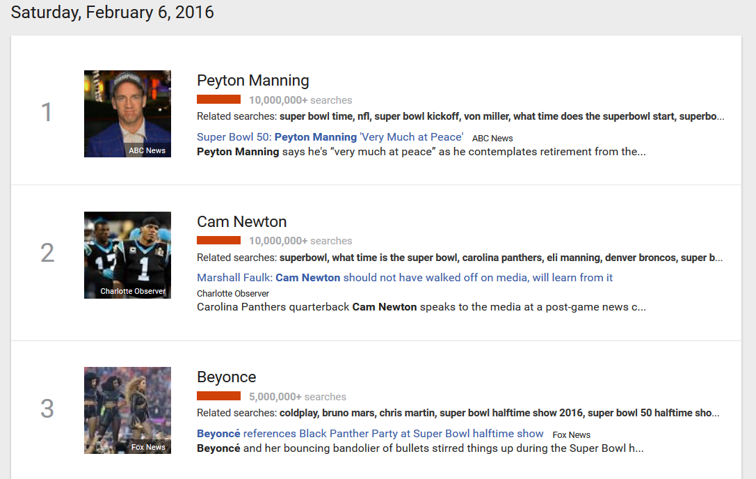 Peyton Manning, Cam Newton and Beyonce are highly searched keywords in Google on the 6th of February