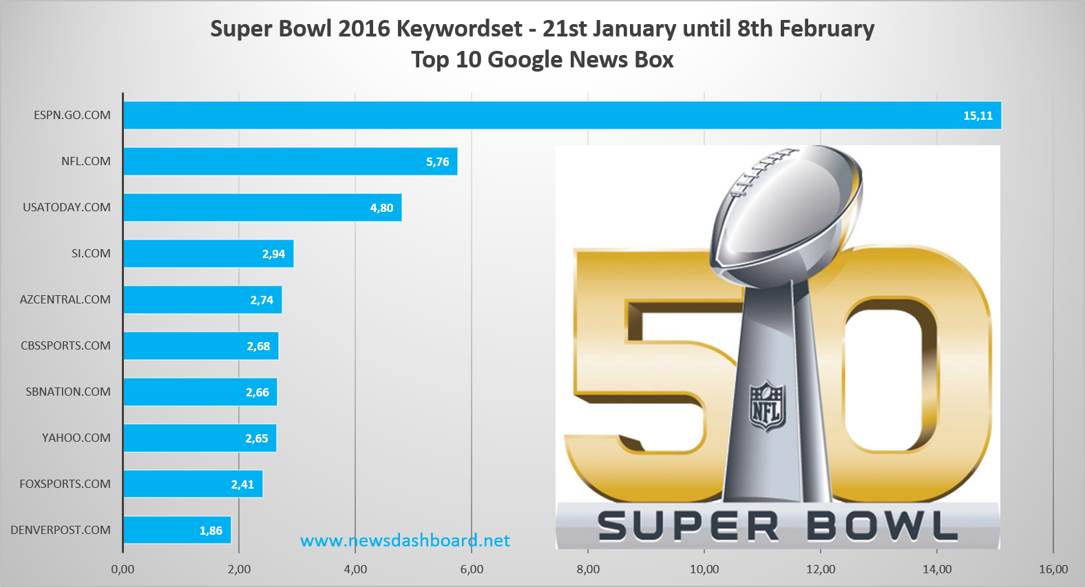 Espn.go.com was best in Google News Ranking as our Super Bowl keyword set was concerned.