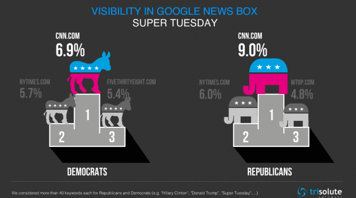 CNN with clear lead in Google News Boxes visibility