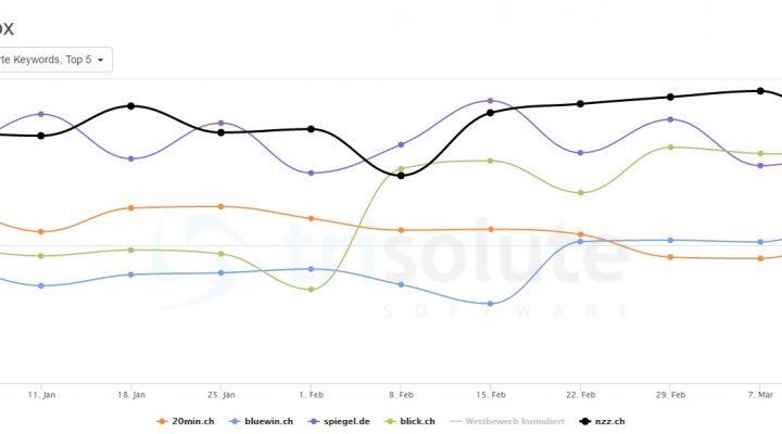 Google News Optimierung: Nzz.ch und spiegel.de sind am häufigsten auf den ersten beiden Plätzen bezüglich der Sichtbarkeit in den Google News Boxen.
