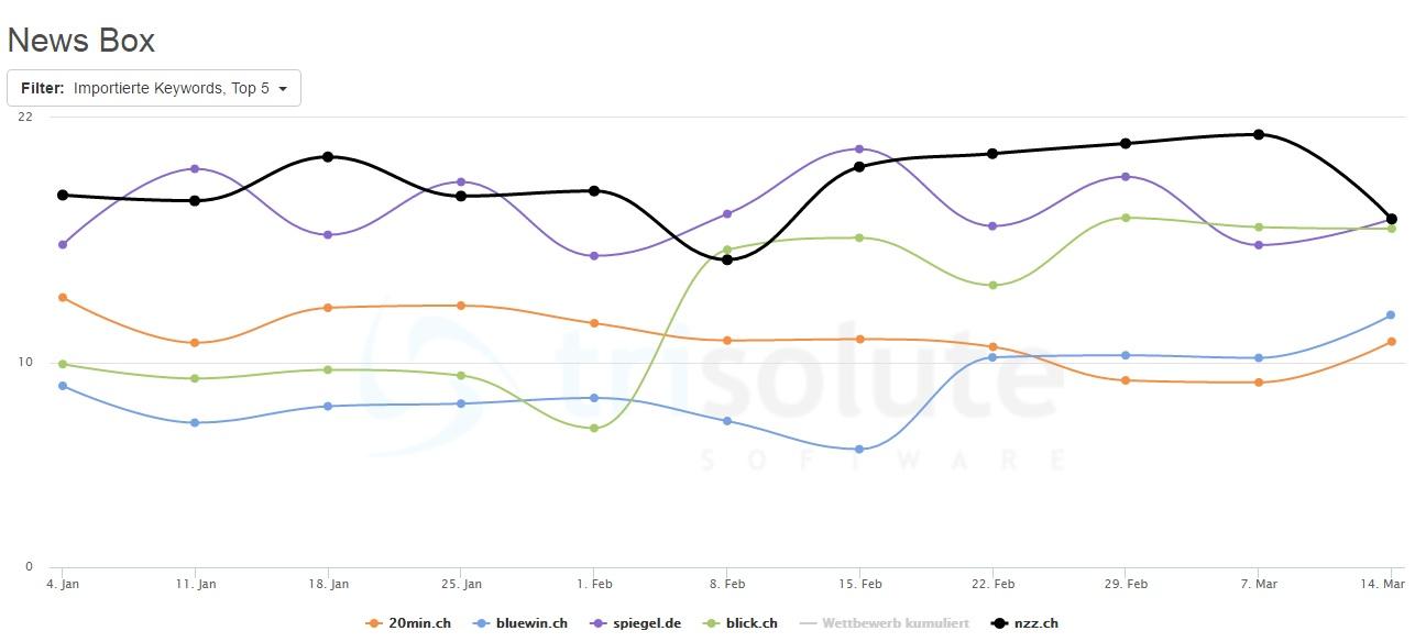 Nzz.ch und spiegel.de sind am häufigsten auf den ersten beiden Plätzen bezüglich der Sichtbarkeit in den Google News Boxen.