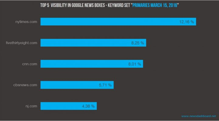 The Top5 in Google News Box visibility are Nytimes.com, fivethirtyeight.com, cnn.com, cbsnews.com and nj.com.