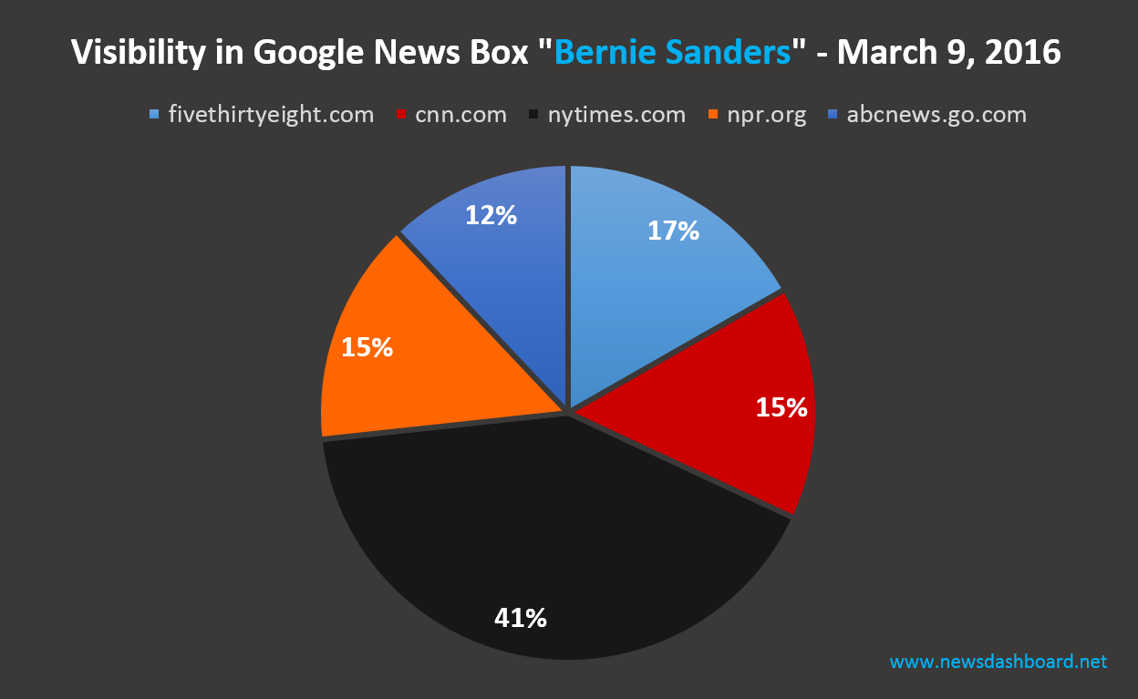 nytimes.com with highest visbility in Google News Boxes for keyword Bernie Sanders