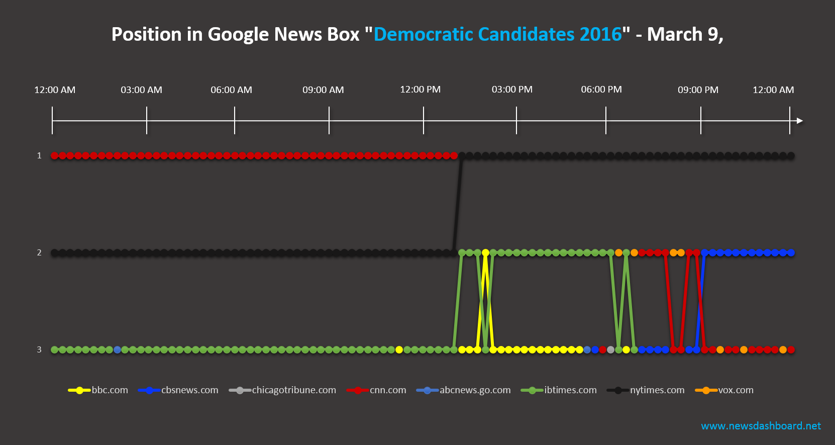 New York Times shared winner in News Box for Democratic Candidates 2016 with CNN.com