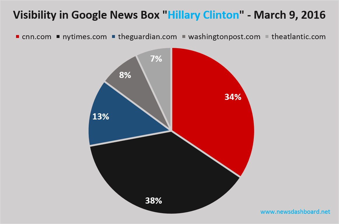 nytimes.com and cnn.com with highest visbilities in Google News Boxes for keyword Hillary Clinton