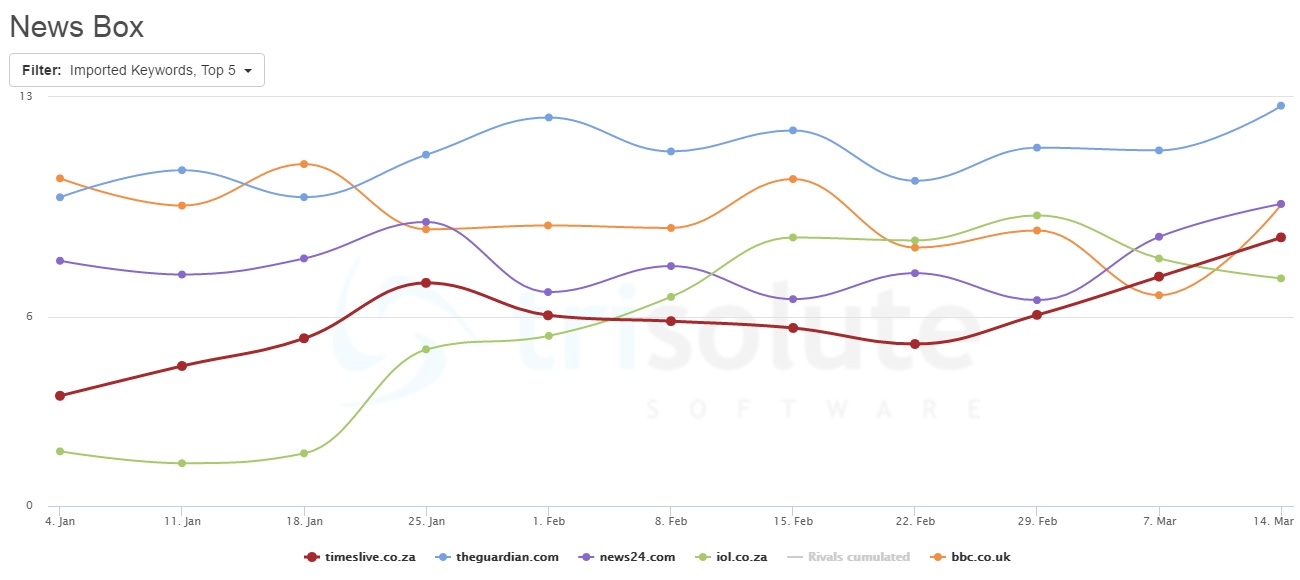 Top5 News Publisher in Google News boxes between January and March 2016.