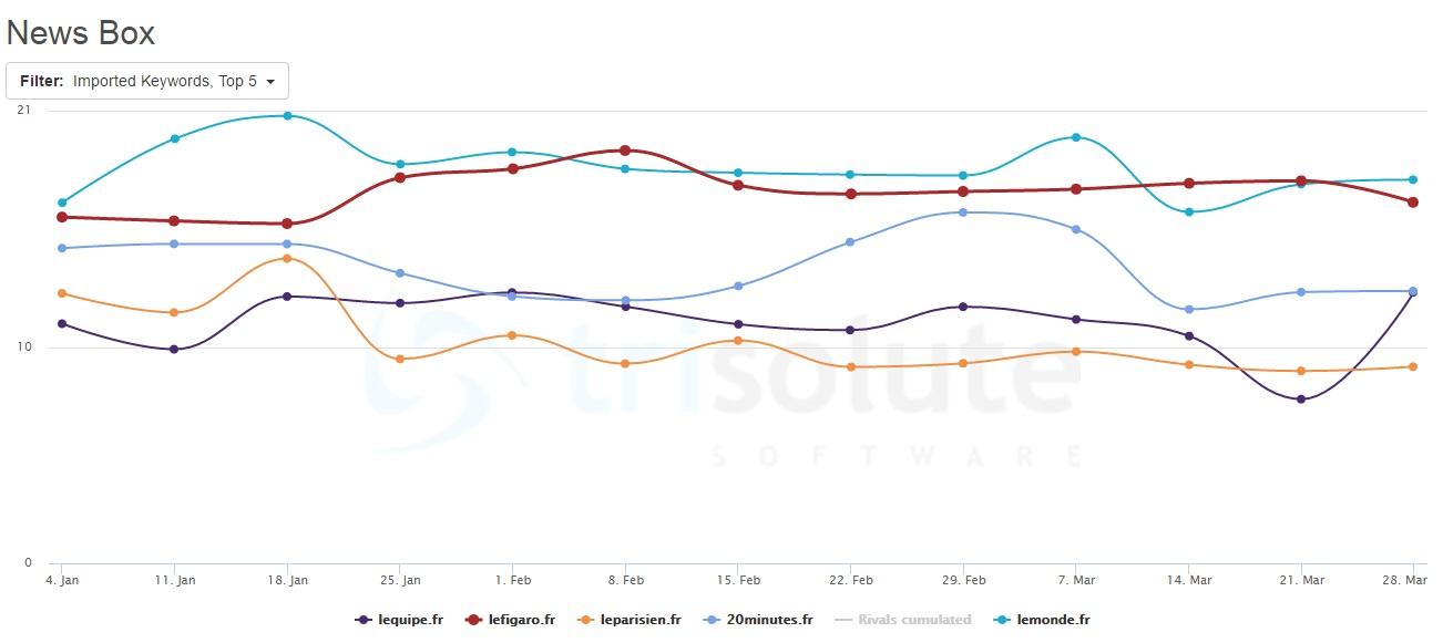 Le Monde.fr est leader dans les Google News Boxes.