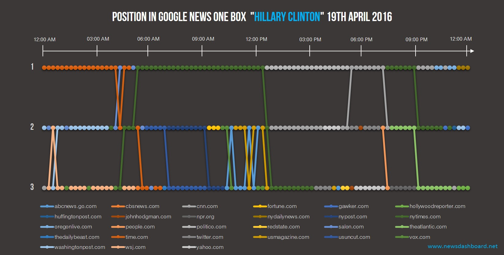 "There is a high fluctuation in the Google News One Box of ""Hillary Clinton""."