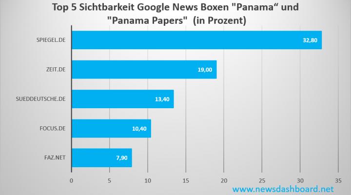 Spiegel hat den höchsten Wert in der Sichtbarkeit für die Google News Boxen zum Thema Panama Papers