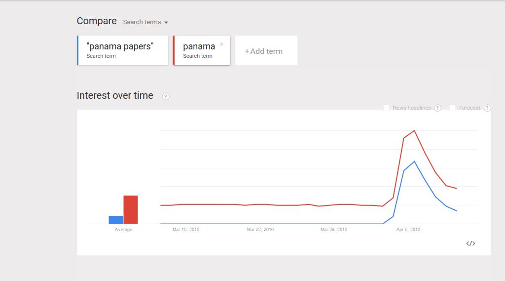 "The keyword ""panama"" was more used than ""panama papers""."