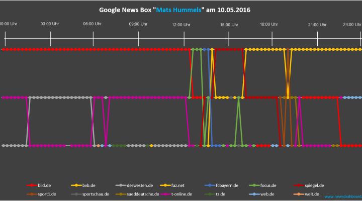 Nach Bekanntwerden des Transfers von Mats Hummels zu den Bayern gibt es eine große Fluktuation in der News Box.