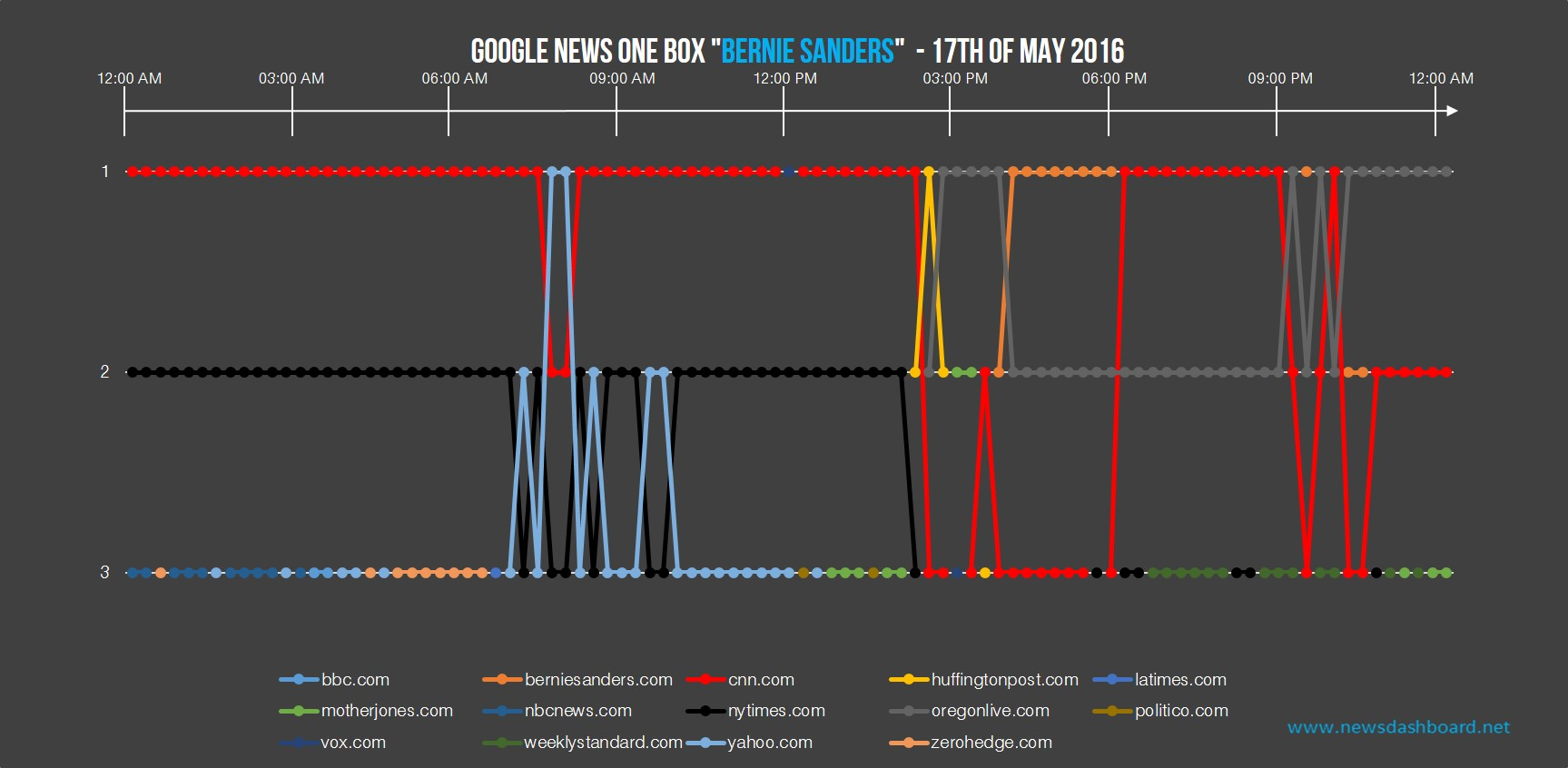 nytimes.com and oregonlive.com were also often in the Google News One Box.