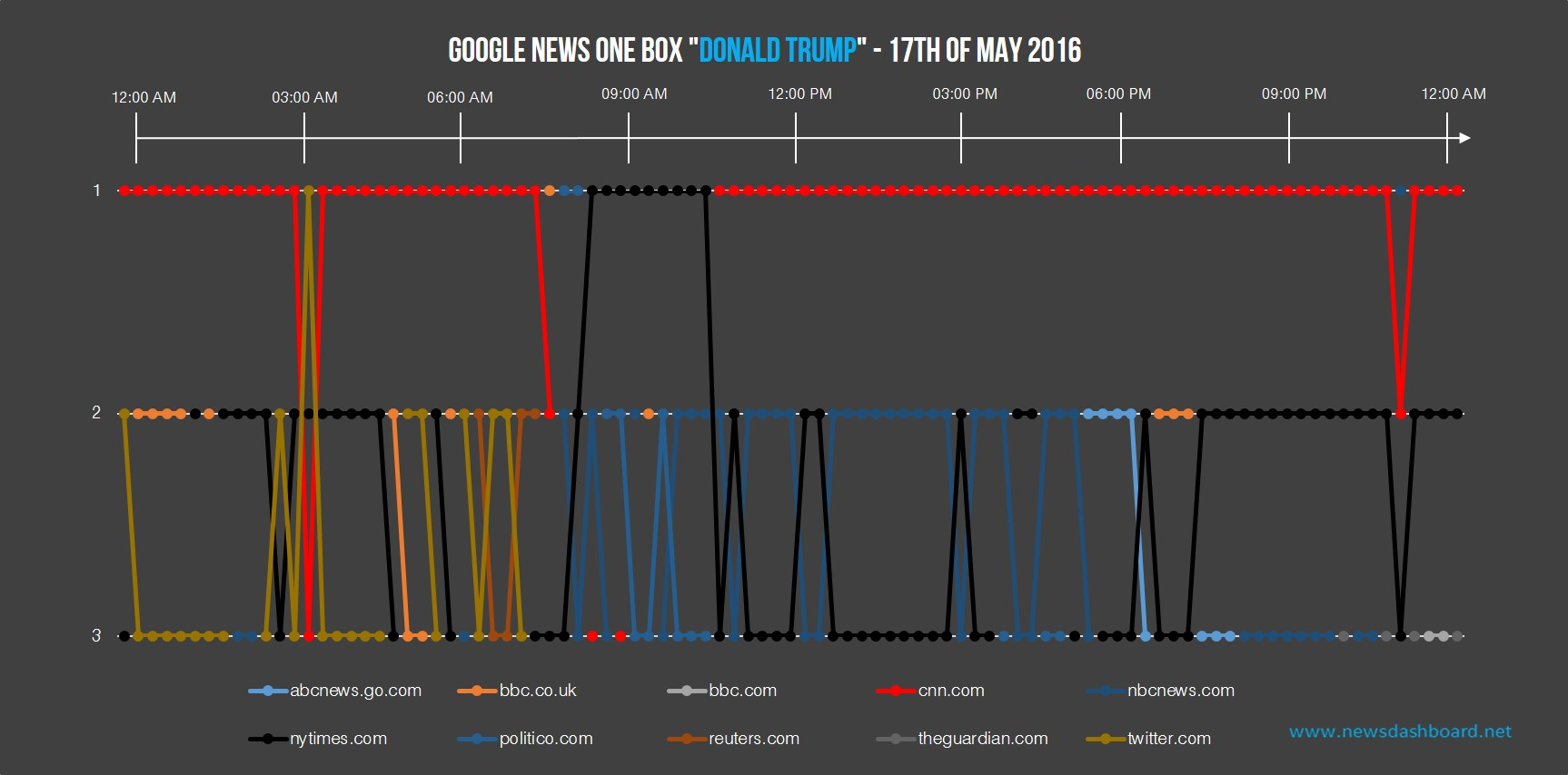 nytimes.com and nbcnews.com were also successful in the Google News One Box.