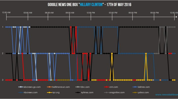 "nytimes.com was most of the day on the first position in the Google News One Box of ""Hillary Clinton""."