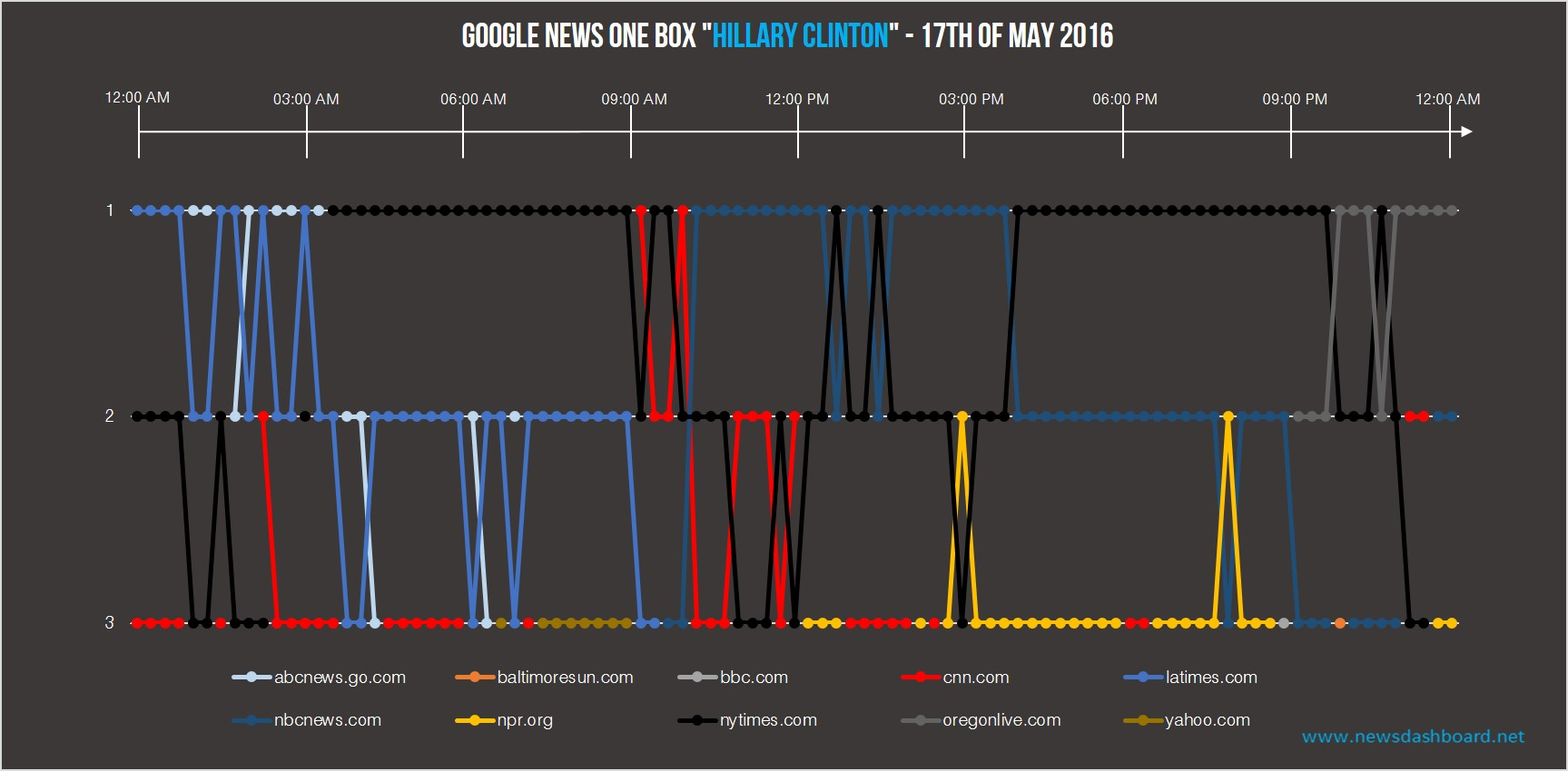 "nytimes.com was most of the day on the first position in the Google News Box for ""Hillary Clinton""."